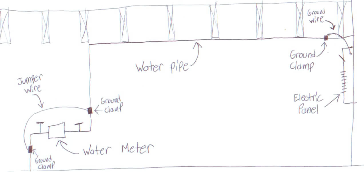 water meter wiring diagram water wiring diagrams a missing jumper wire at the water meter