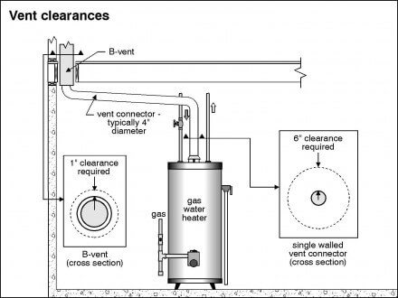 Gas Power Vent Water Heater Wiring Diagram on electric hot water tank wiring diagram