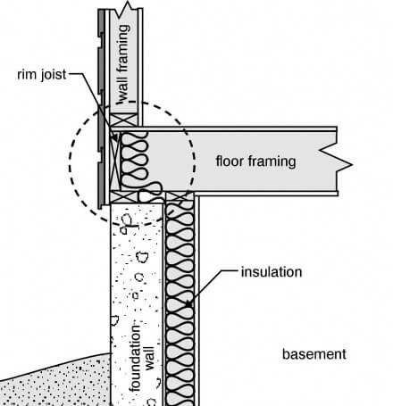 Insulating Your Basement Start With The Rim Joist