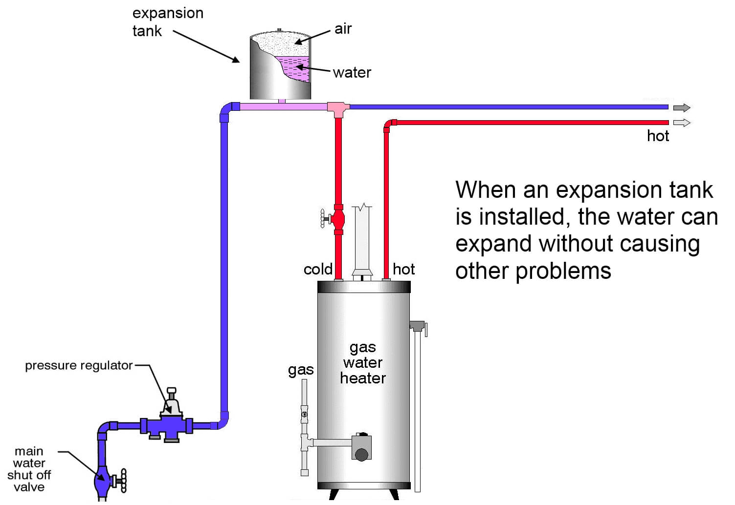 Expansion tank installed why the relief valve at the water heater is leaking, and what to do