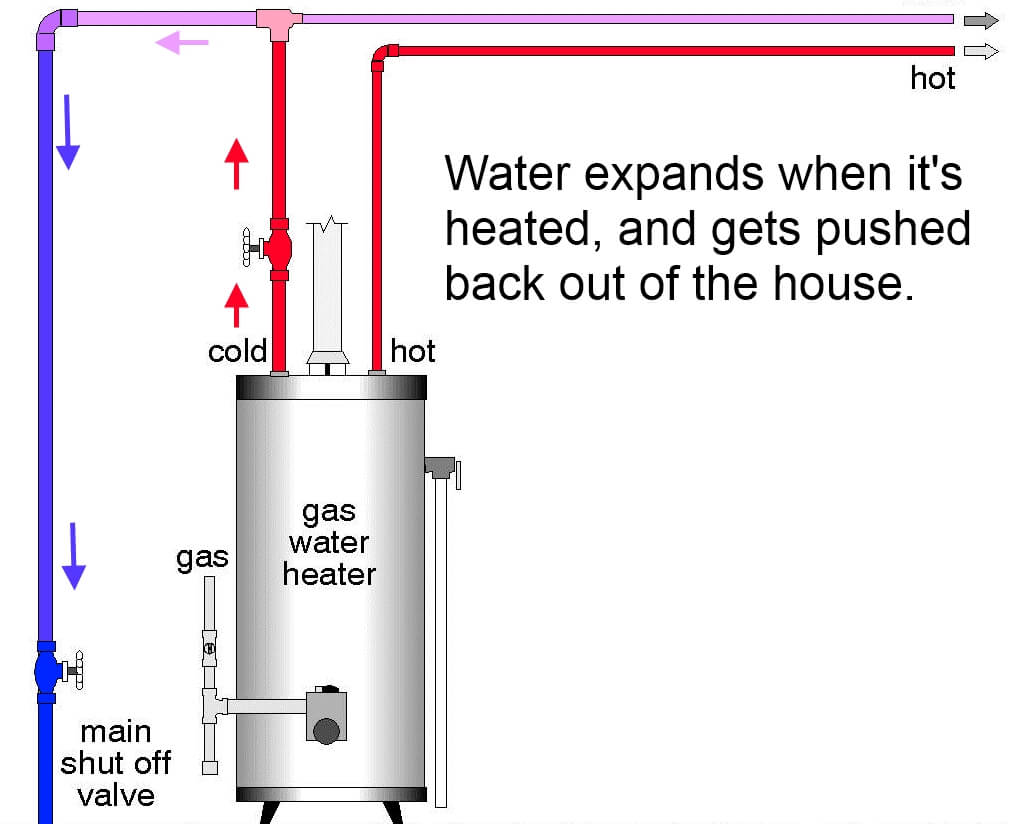 Thermal Expansion Of Water And The Role An Tank Pressure Schematic Natural