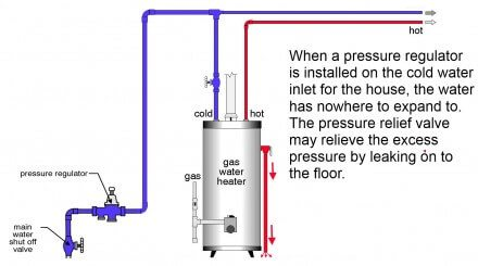 Pressure regulator prevents expansion