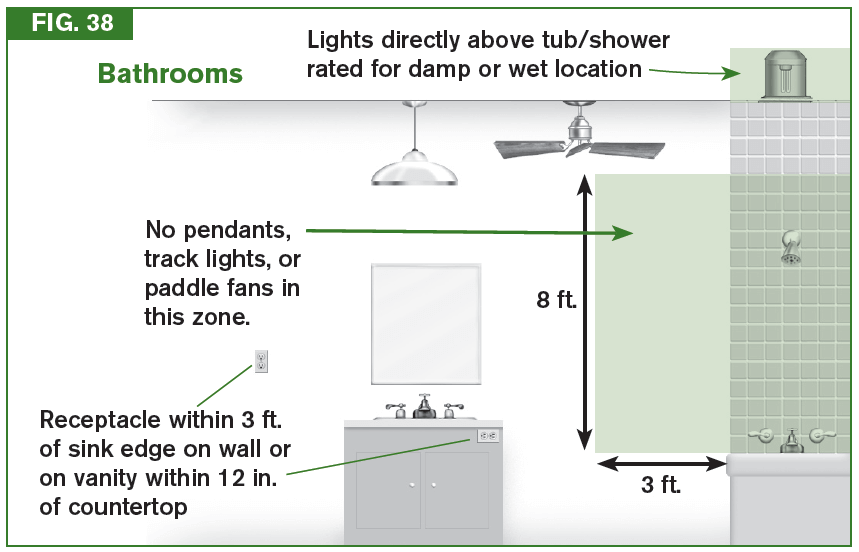 Bathroom Zones Lighting chandeliers above bath tubs