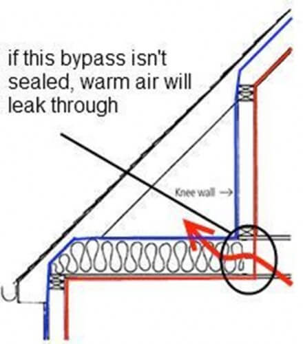 attic bypass in knee wall