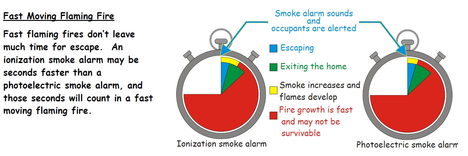 most smoke alarms are the ionization type