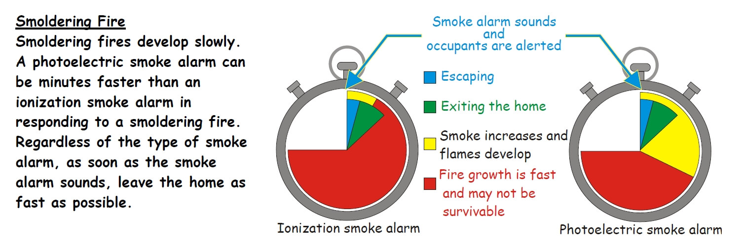 the diagram and text below comes from a handout published by the cpsc,  showing how a photoelectric smoke alarm will give occupants much more time  to escape