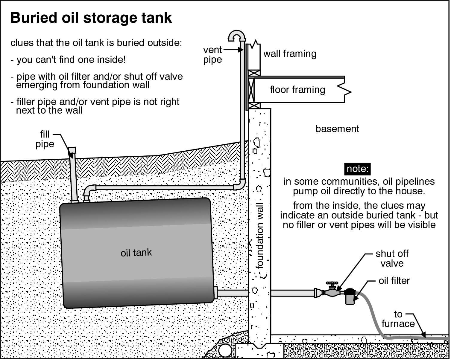 buried oil tanks rh structuretech1 com