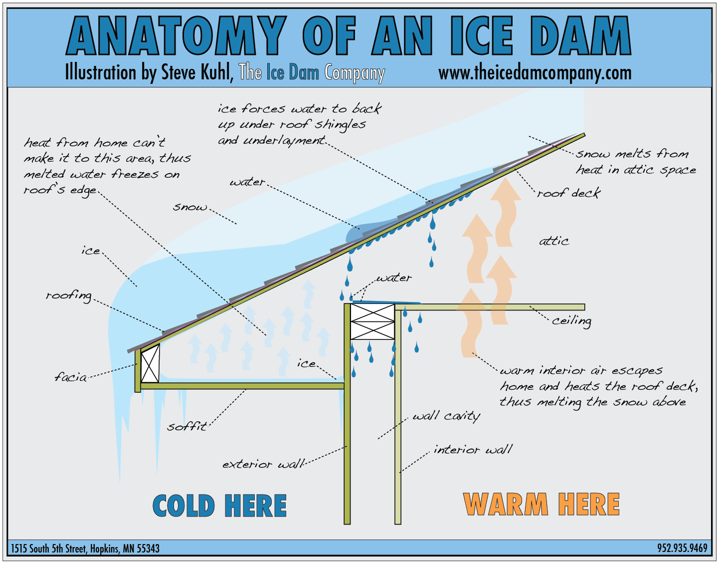 Ice Dams Triangle Fan Wiring Diagram