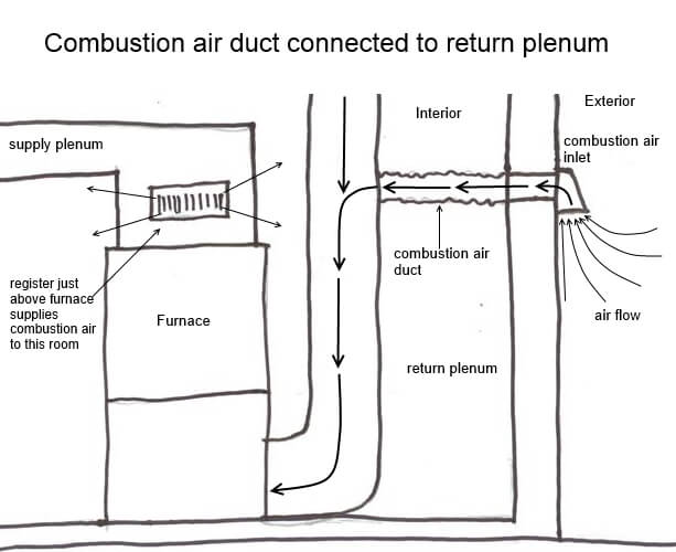 Duct Furnace Return Air Plenum on supply and return duct for hvac design