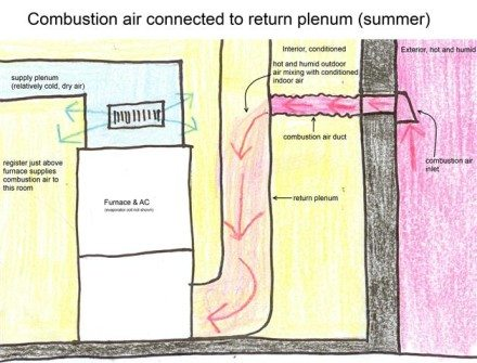 Combustion air connected to return (summer)