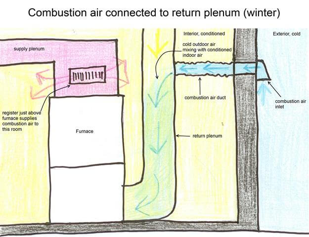 Combustion air duct connected to the return plenum for Www the house com returns
