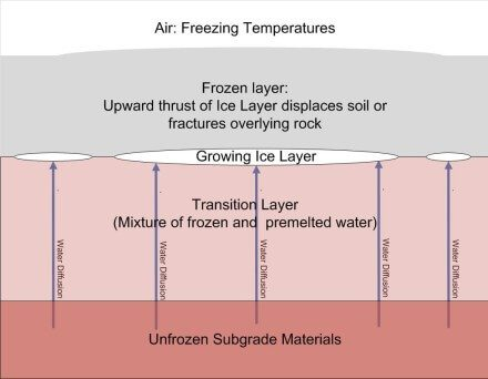 Frost Heave