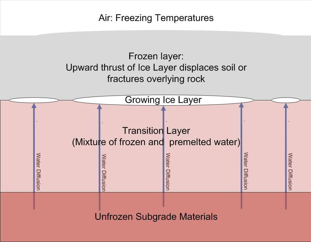 How deep is the frost line in ohio - Frost Heave
