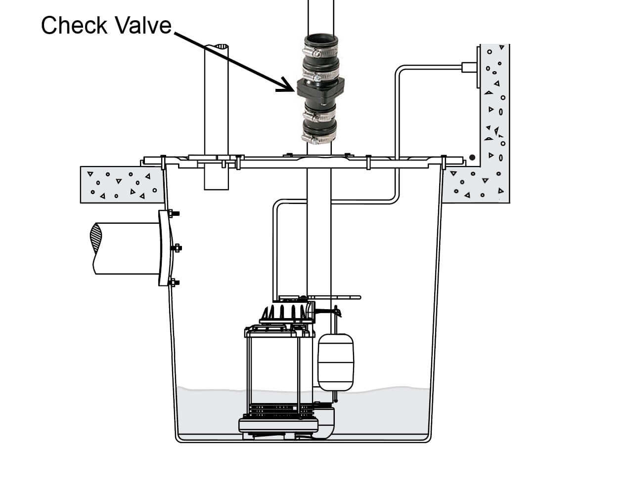 five common sump system defects a check valve should be installed on the discharge pipe to prevent water in the discharge tubing from dumping back in to the sump basket after the pump