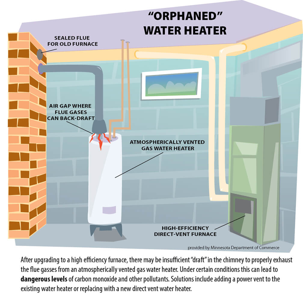 How to vent a hot water heater - Orphaned Water Heater W Text