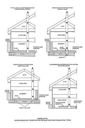 Radon mitigation diagrams