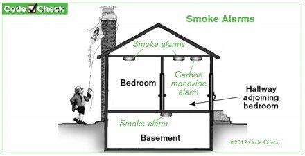 Smoke Alarm Placement Diagram