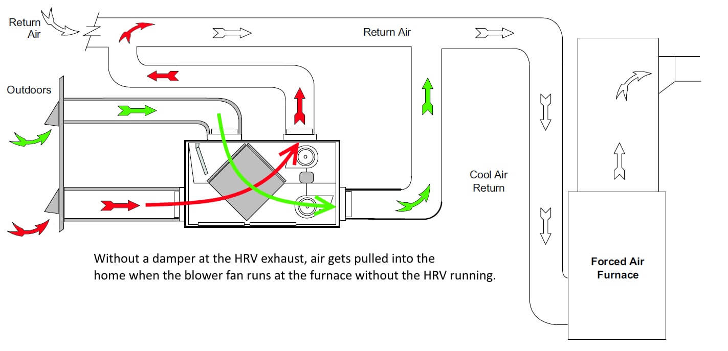 how to connect wires of hrv to furnace