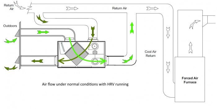 HRV with normal air flow