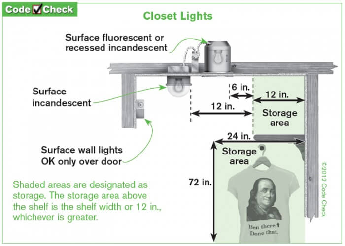 Closet light requirements