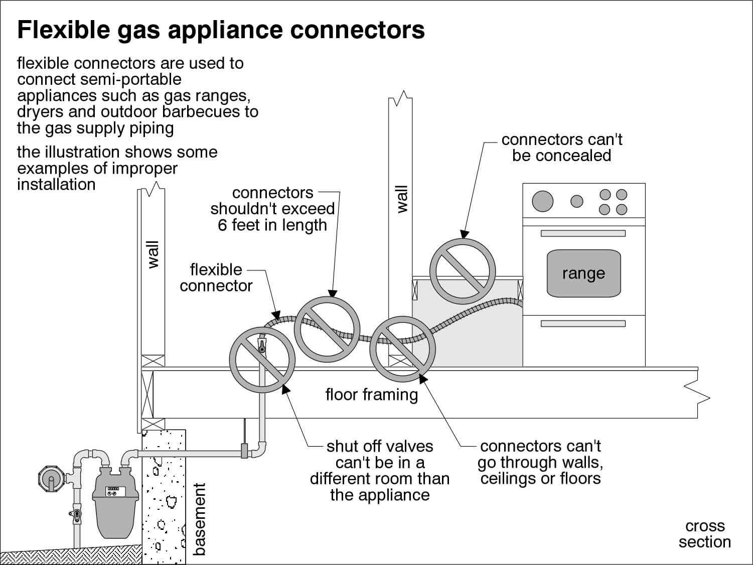 Gas Appliance Connectors Electric Dryer Wiring Diagram Furthermore 4 Wire Cord Connector