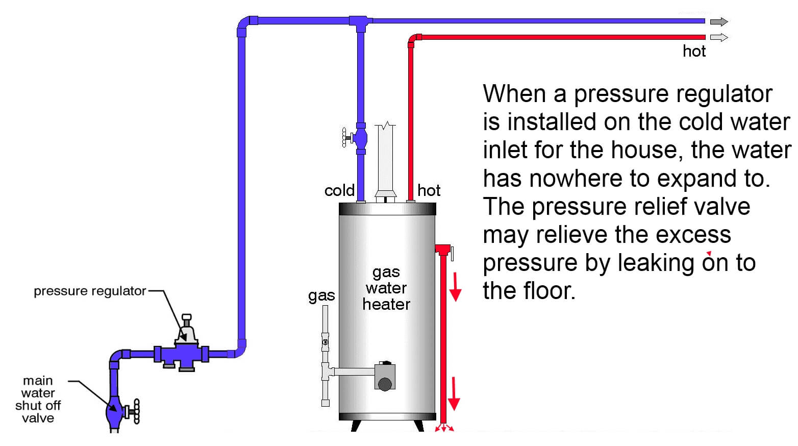 Geyser Piping Diagram Wiring Library Oil Fired Furnace Fan Center Relay Wire Pressure Regulator Prevents Expansion