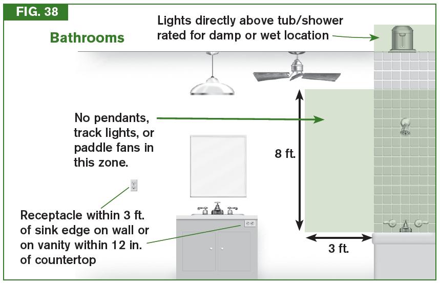 Residential Bathroom Code Requirements Ontario Wiring Diagram
