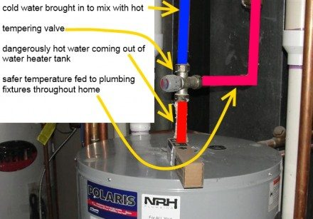 Tempering valve function