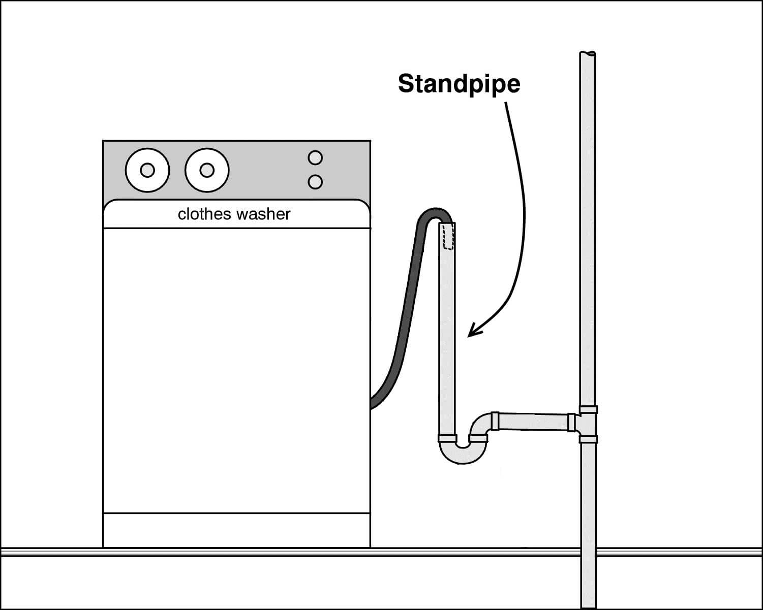 Stinky Laundry Room Bathroom Check Your Traps Wiring A Washing Machine Motor Topic Standpipe Diagram
